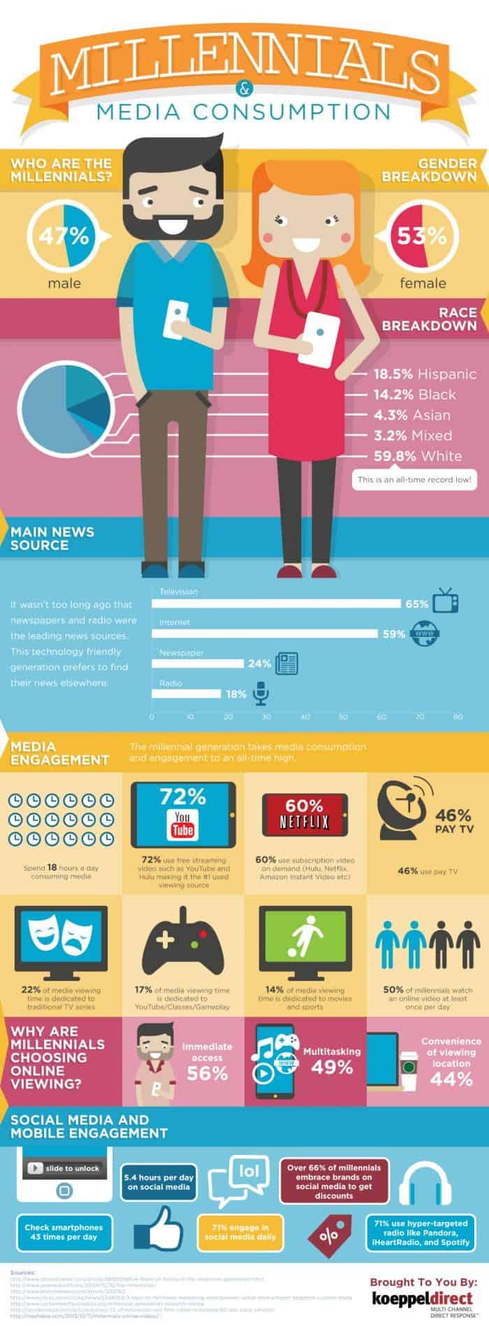 images of statistics of millennial media consumption