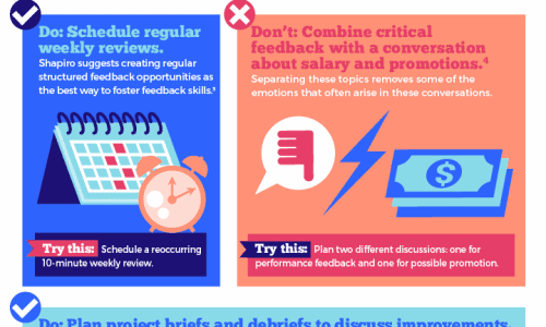 infographic describes 12 ways to give negative feedback without hurting someone's feelings