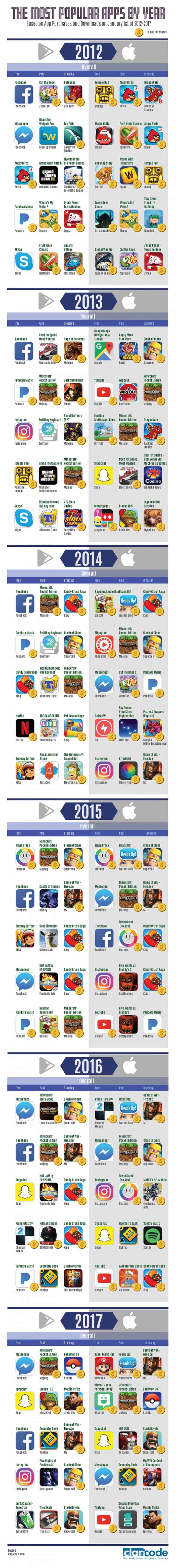 infographic describes the most popular smartphone apps from 2012 to 2017