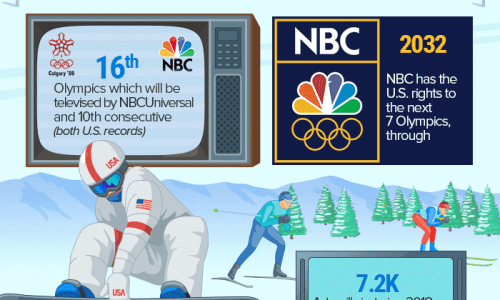Winter olympics by the numbers