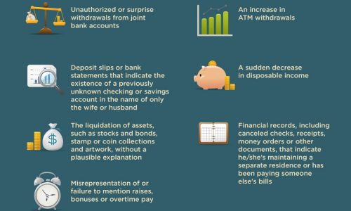 infographic describing how your credit score and financial habits can predict divorce