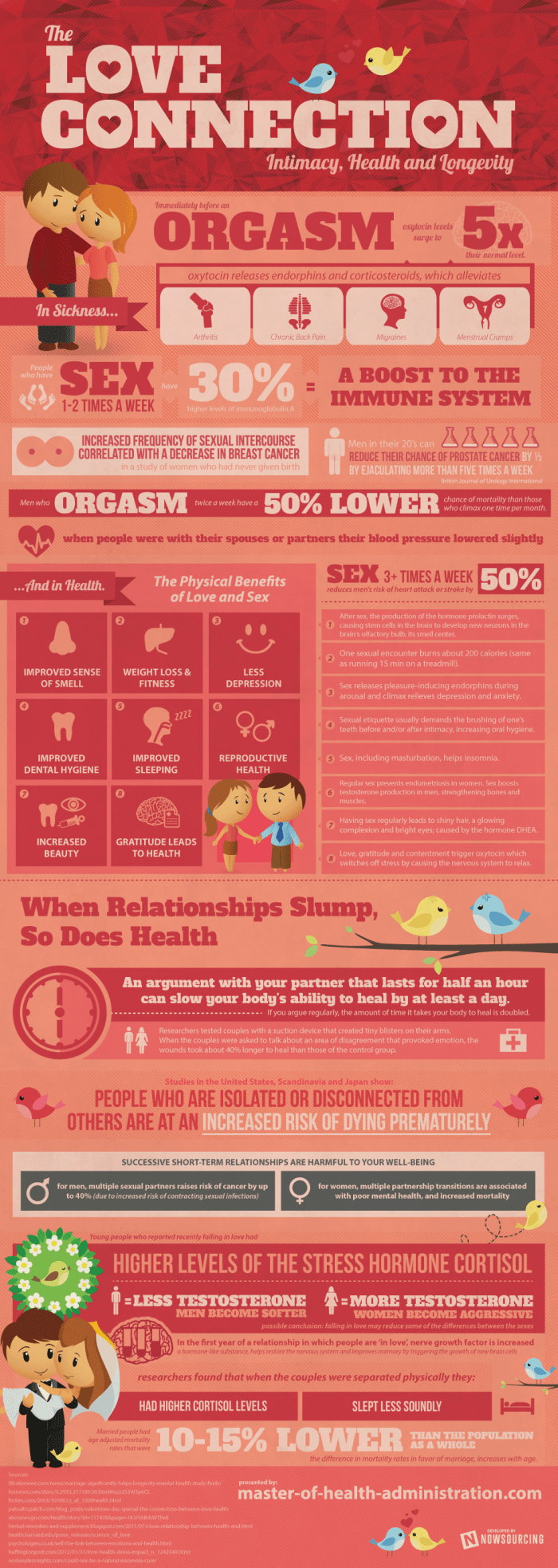 infographic describes Intimacy and sex impact on health