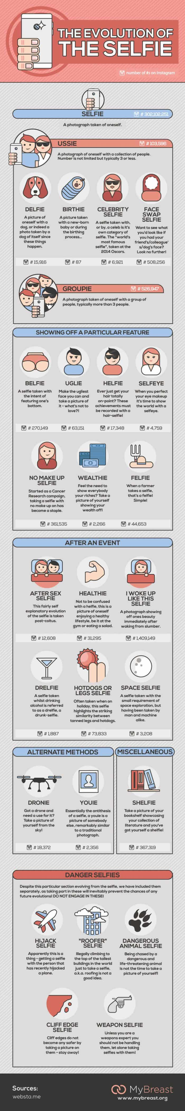 infographic describes different types of selfies