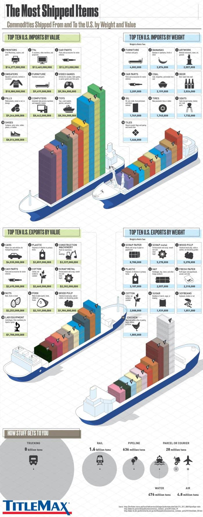 infographic discusses domestic imports and exports in the united states