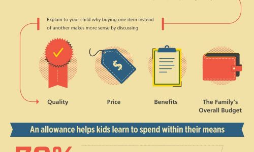 infographic describes How to teach your kids about money
