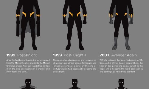 infographic of different outfits worn by superhero Black Panther