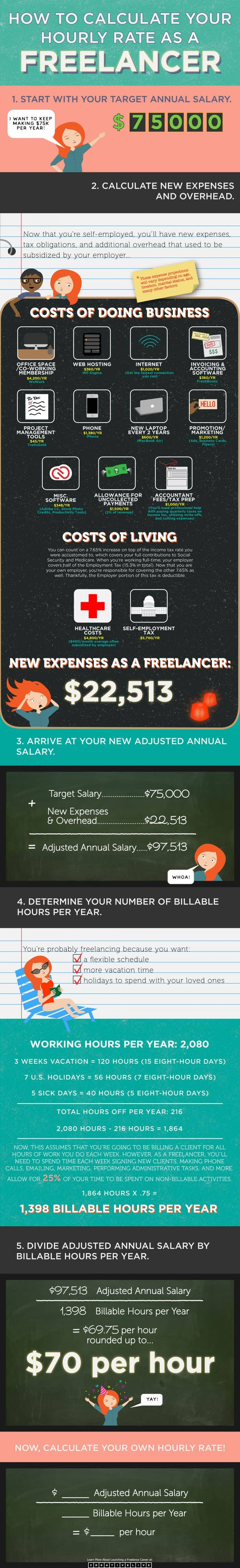 infographic describes how to set your ideal freelance rate