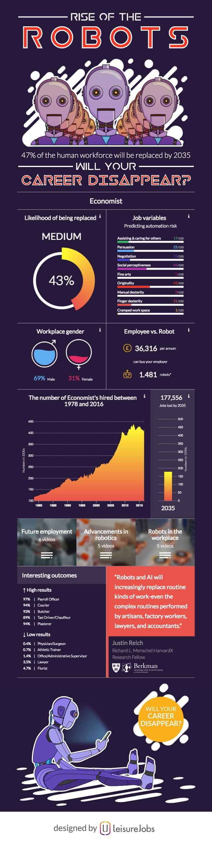 infographic describes the rise of robots and automated technology and how it could affect careers