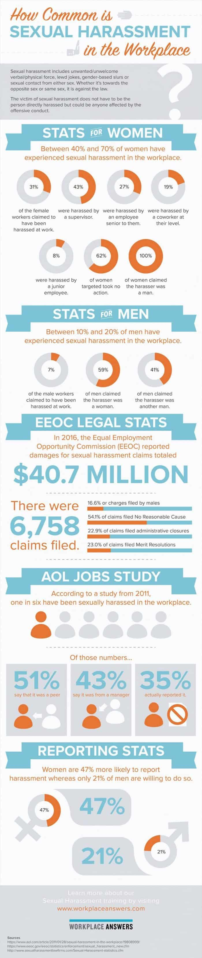 infographic explores how common sexual harassment in the workplace is, including EEOC claims for 2016