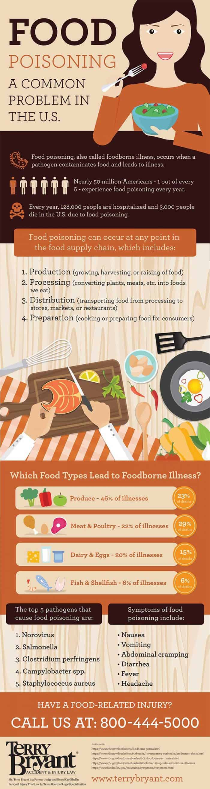 Infographic about the different causes of food poisoning