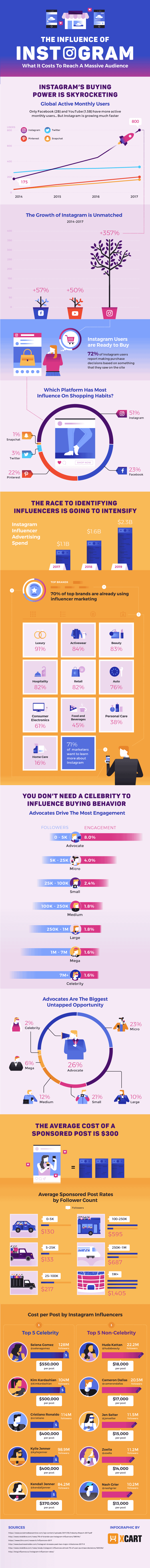 infographic describes why instagram marketing is the future of influencer marketing