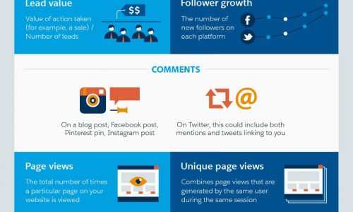 is your social media profitable