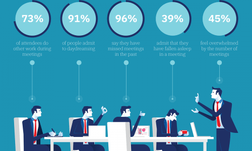 infographic describes the Real cost of unproductive meetings and gives tips for making your meetings more efficient