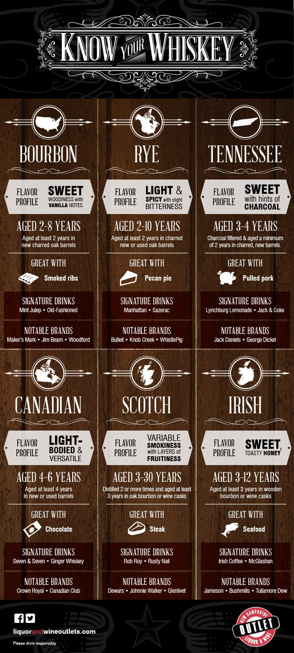 infographic about whiskey types and signature drinks