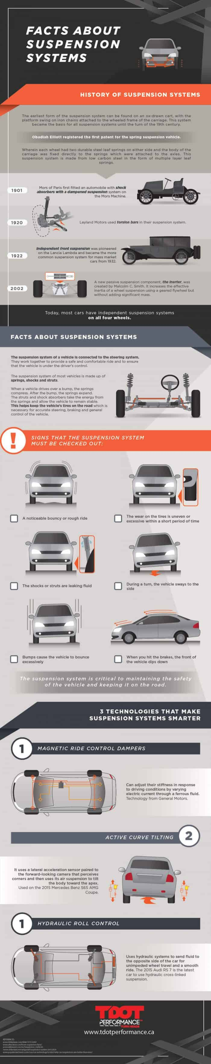 infographic about car suspension systems and why regular maintenance is important
