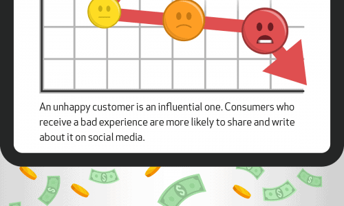 infographic describes the economics of bad reviews and how they impact your business