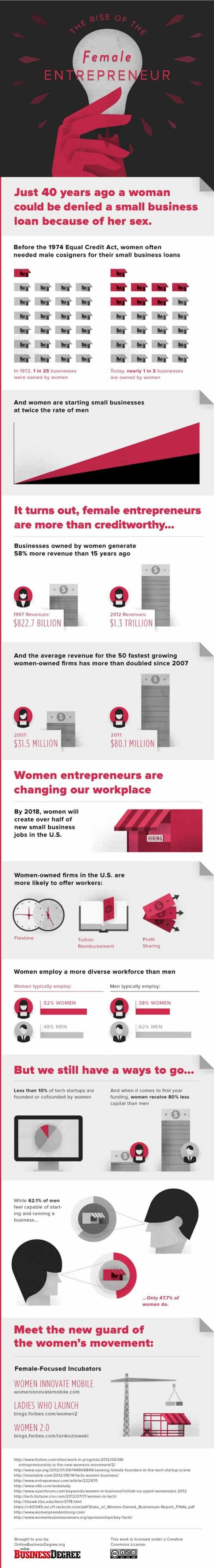 Rise of the Female Entrepreneur Infographic