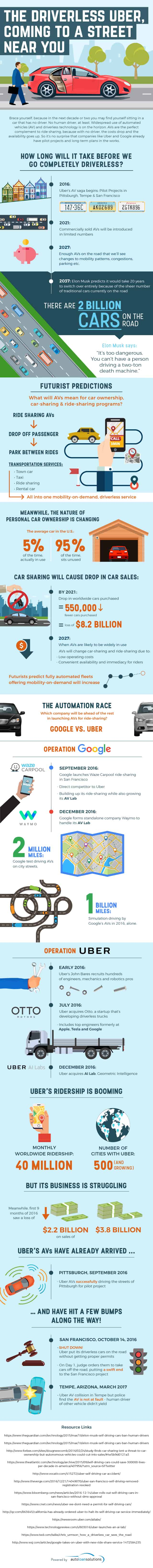 plans for driverless uber