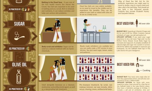 describing different beauty tips in ancient times and how they can be used today