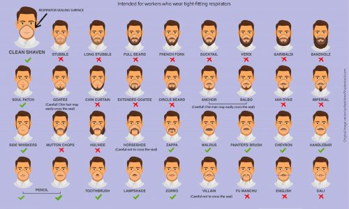 Facial Hairstyles and Filtering Facepiece Respirators