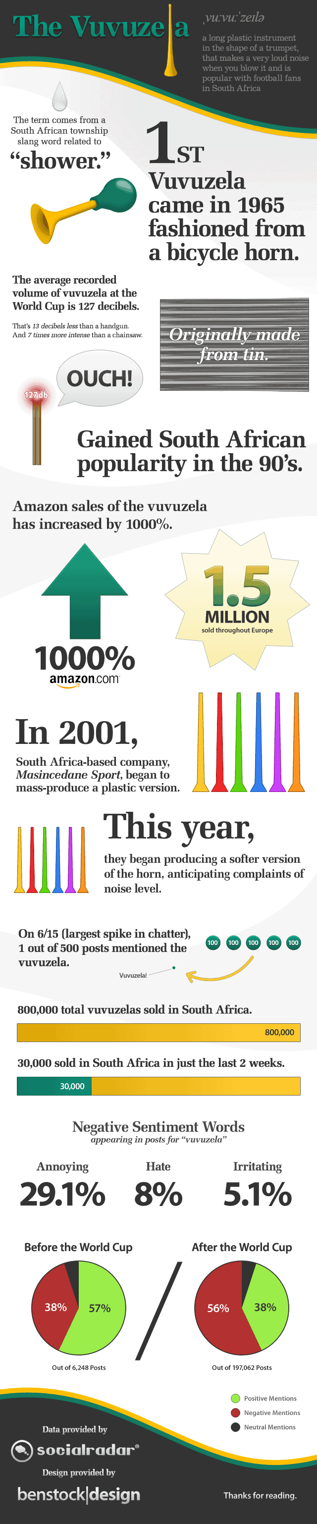 History and facts about the vuvuzela, an instrument used heavily in the South Afican World Cup