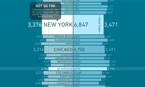 Food and Drink spending habits by City