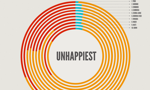 What are happiest and unhappiest countries