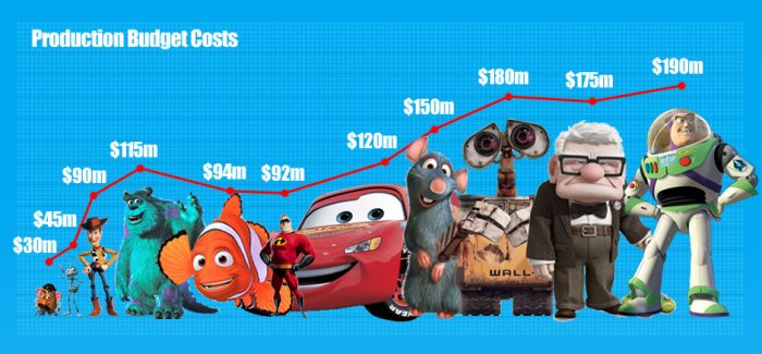 Financial Success of Pixar Infographic