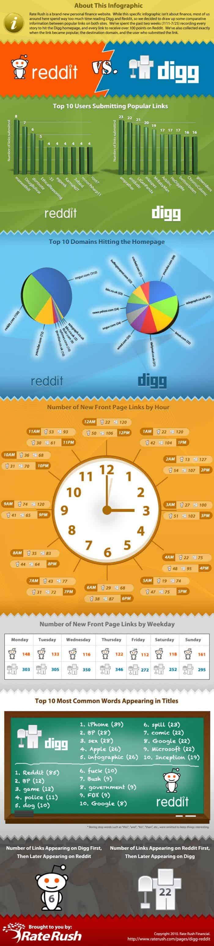 Reddit vs Digg comparison