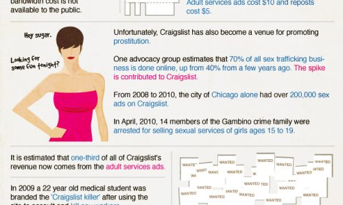 history and facts about craigslist