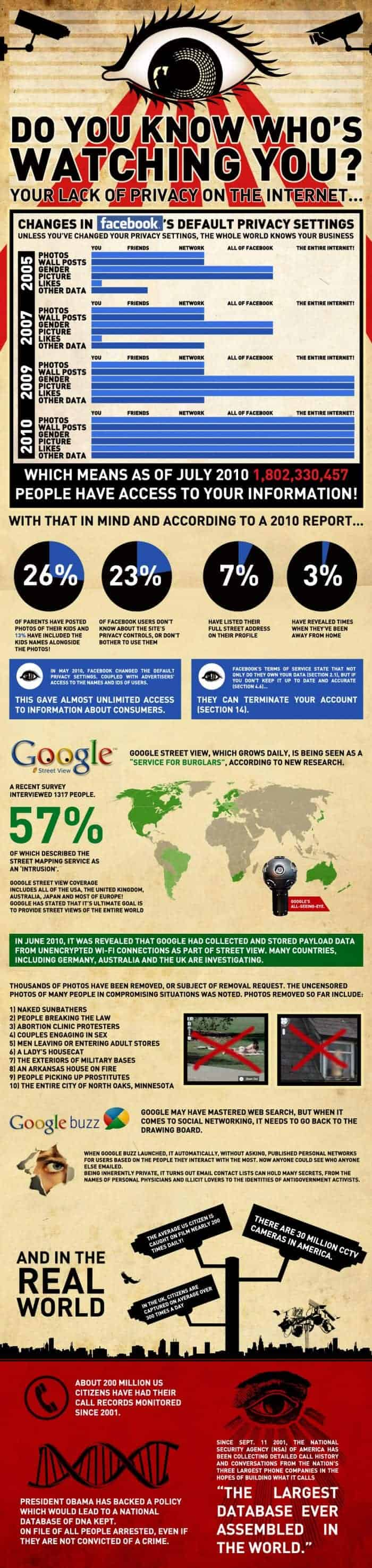 facts and figures about privacy on the internet