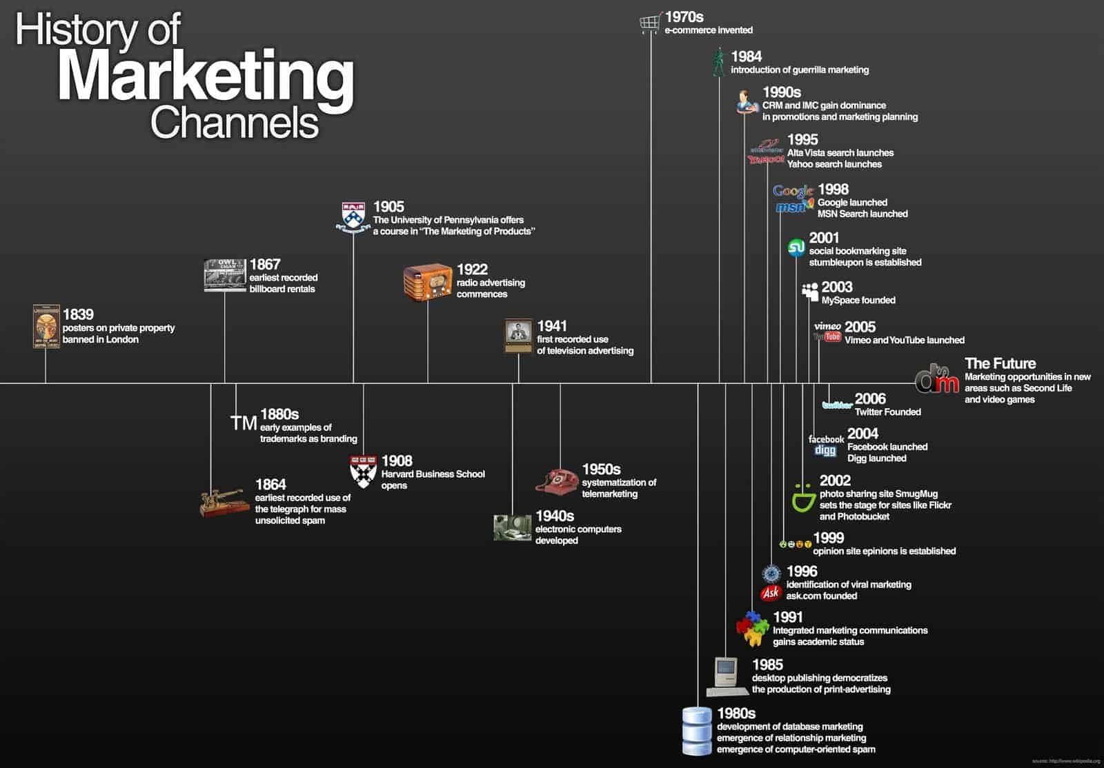 evolution of marketing stages