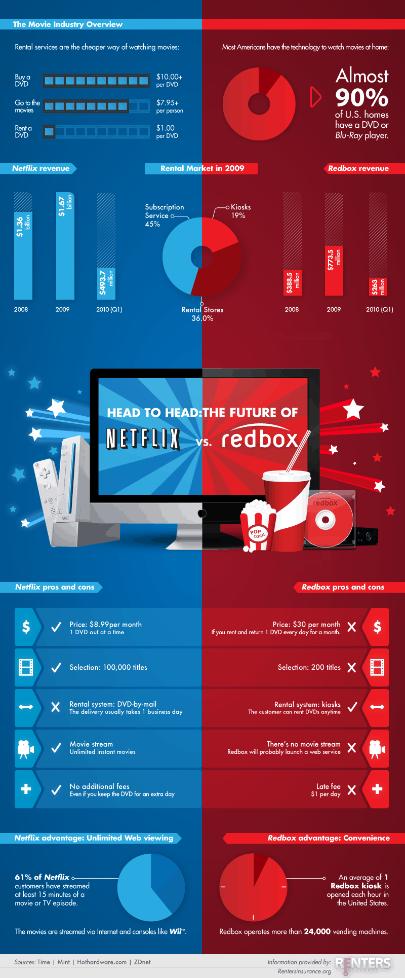 Netflix Vs Redbox Daily Infographic