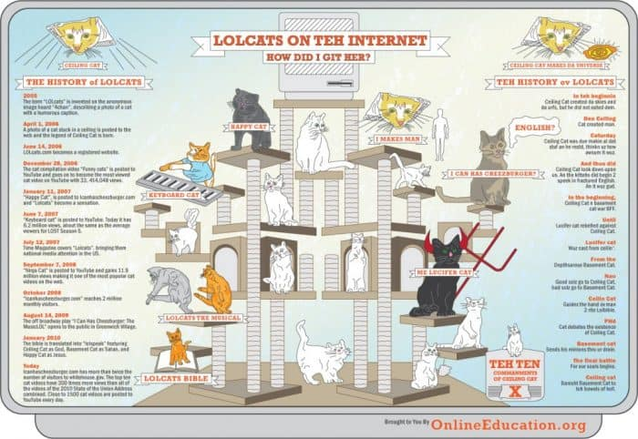 History of LOLcats