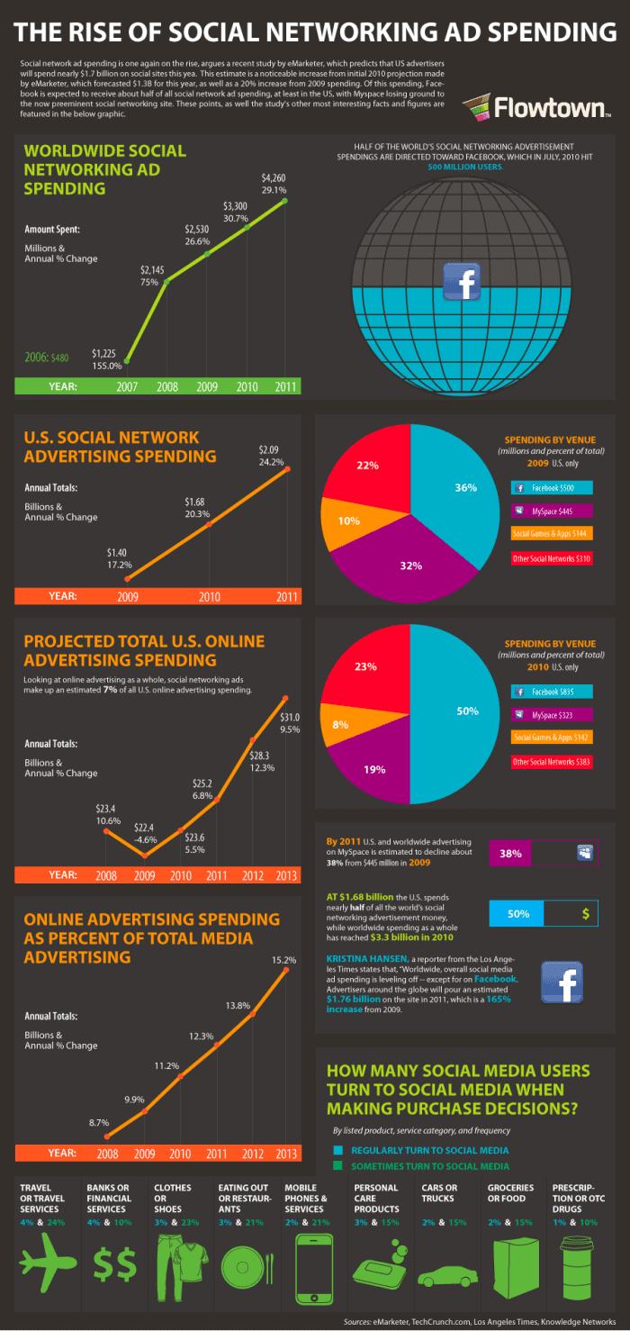 Rise of Social Media Ad Spending