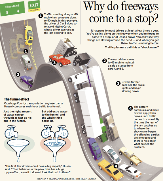 Why Freeways Come to a Stop