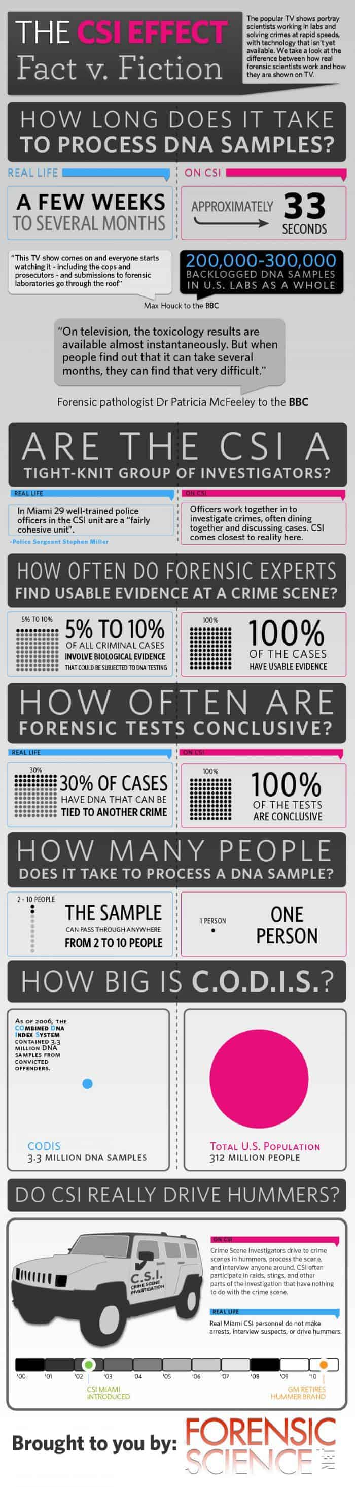 Csi Effect Fact V. Fiction