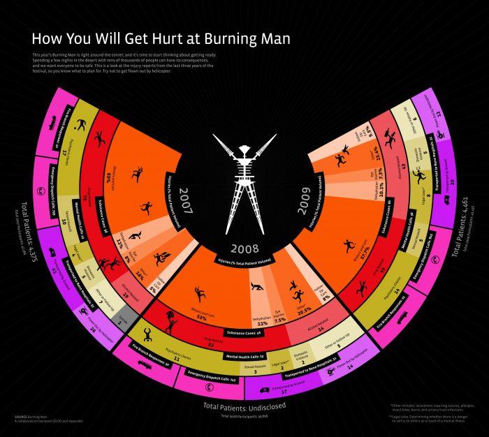 How You'll Get Hurt at Burning Man