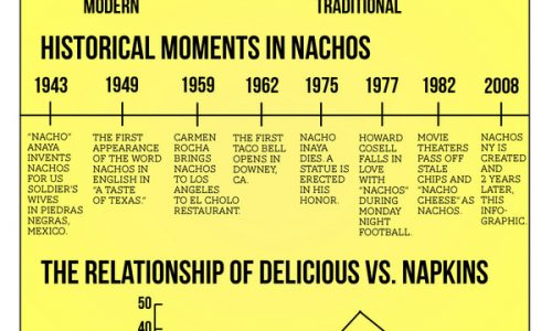 Everything You've Wanted to Know About Nachos