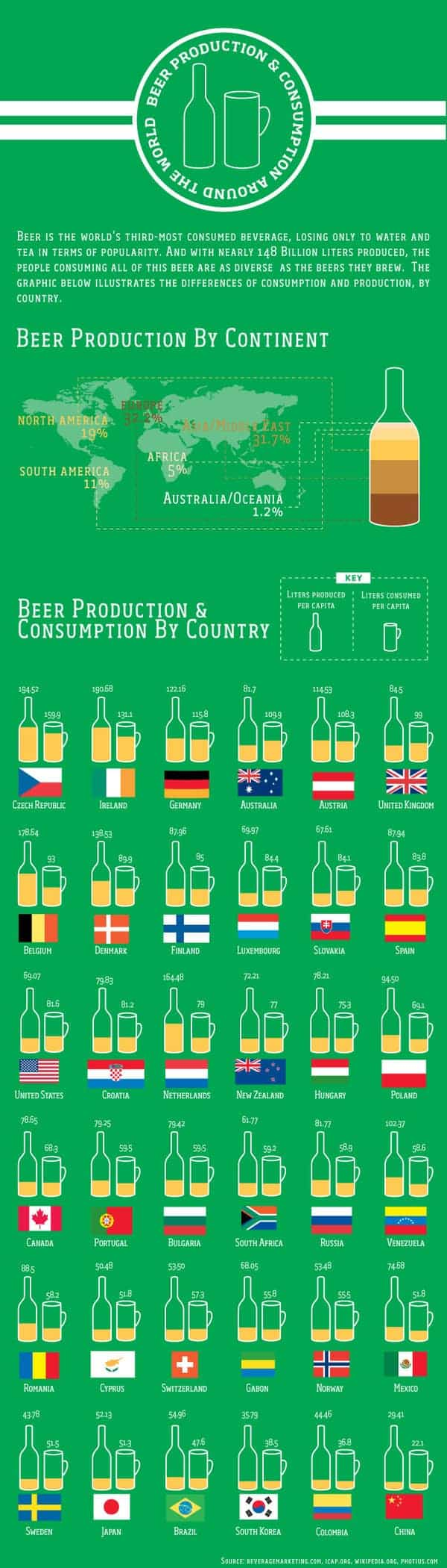 Global Beer Production and Consumption