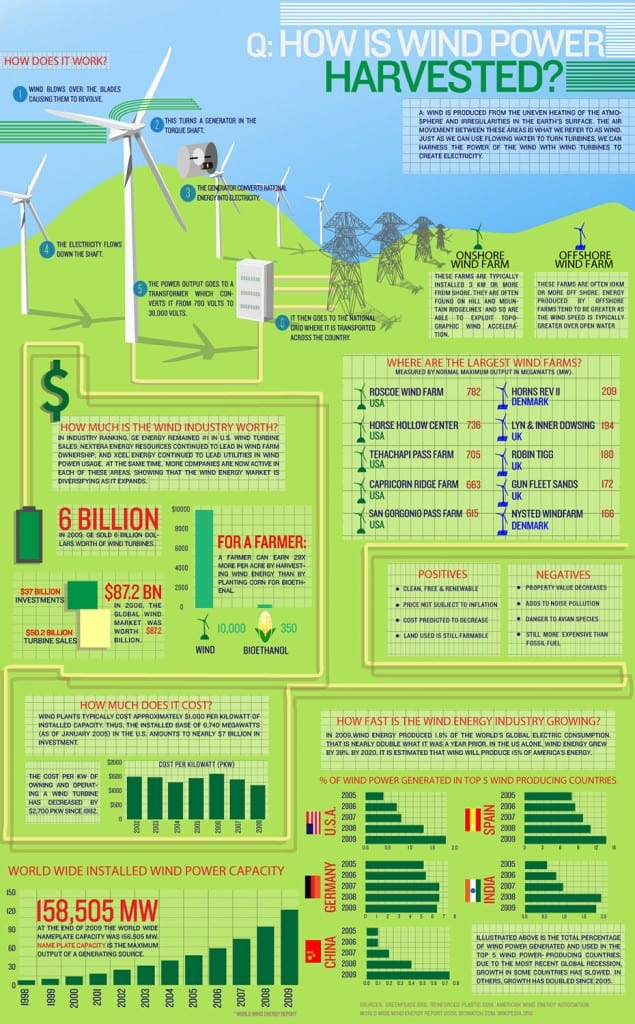 How Wind Power is Harvested