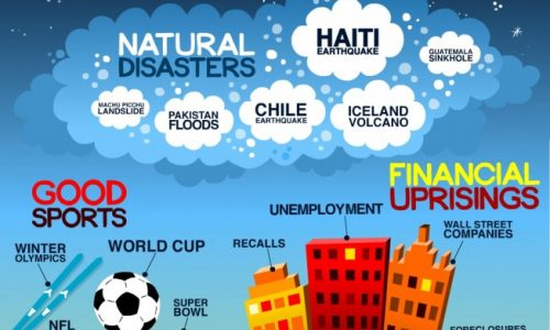 Year 2010 In Review Infographic