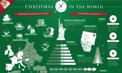 Christmas 2010 Around the World