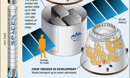 Inside SpaceX's Dragon Capsule