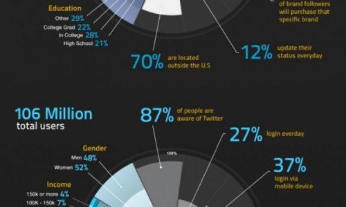 Facbook vs twitter infographic