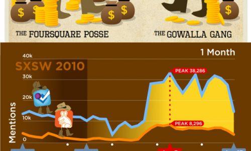 Gowalla VS Foursquare SXSW 2010