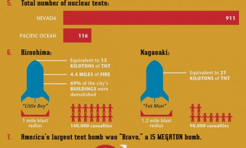 Nuclear Weapons Infographic