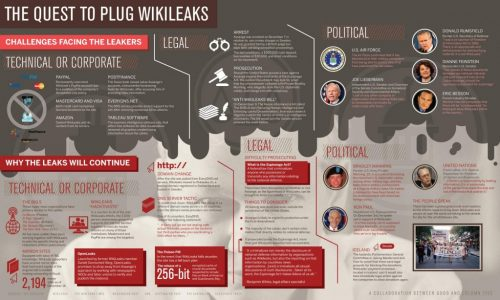 Wikileaks Infographic