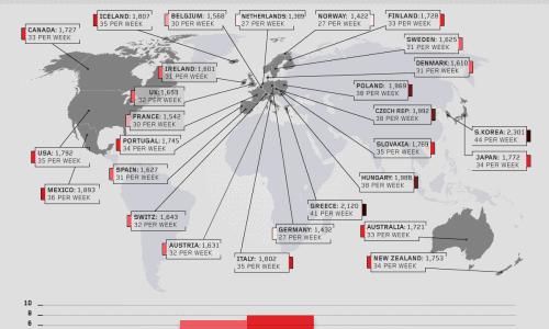 Average Hours of Work Around the World