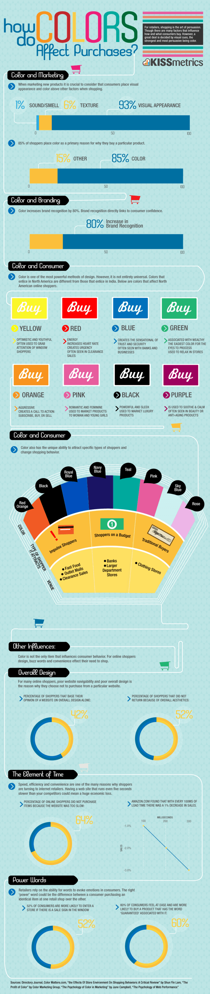 How Color Affects Our Purchases Infographic